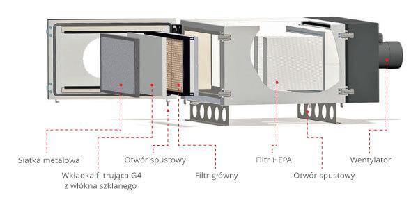 Filtr mgły olejowej Oilmac Esta budowa trójstopniowa filtracja