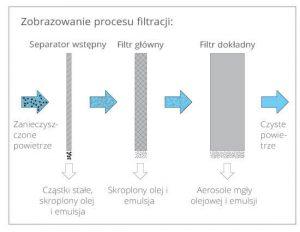 Filtr mgły olejowej Oilmac schemat procesu filtracji