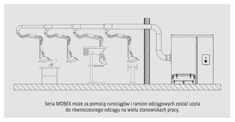 Filtr stacjonarny MOBEX urządzenie centralne schemat odciągu na wielu stanowiskach